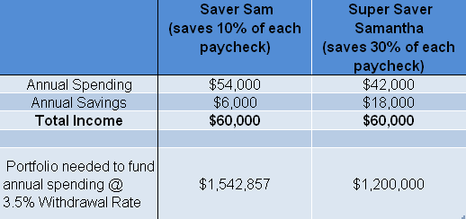Super Saver Overview