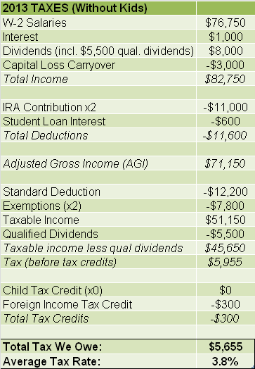 2013 Taxes Without Kids