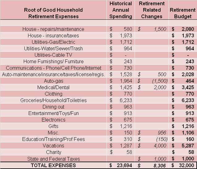 Detailed retirement budget