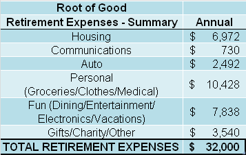 Summary retirement budget
