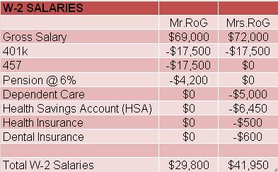W-2 Salaries