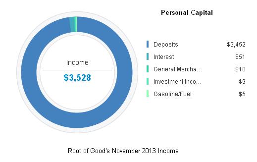November 2013 Income