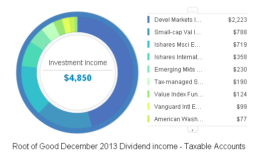 Taxable Dividends