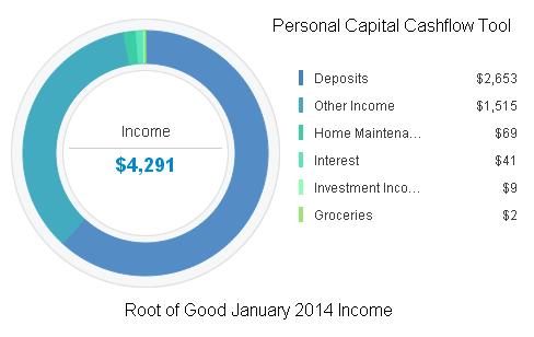 January 2014 Income
