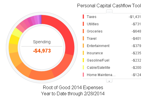 2014 YTD Expenses