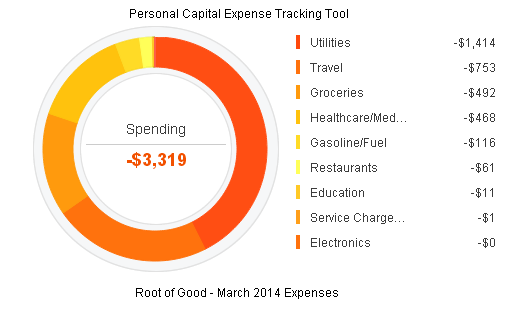 March 2014 Expenses