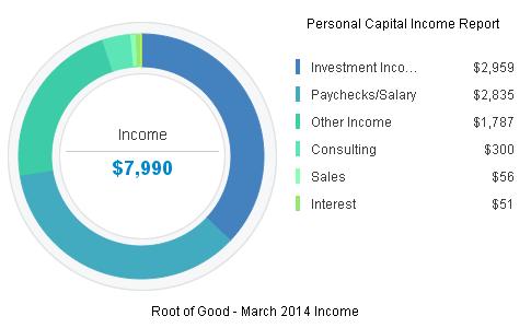 March 2014 Income