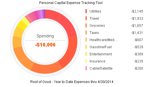 2014 YTD Expenses April