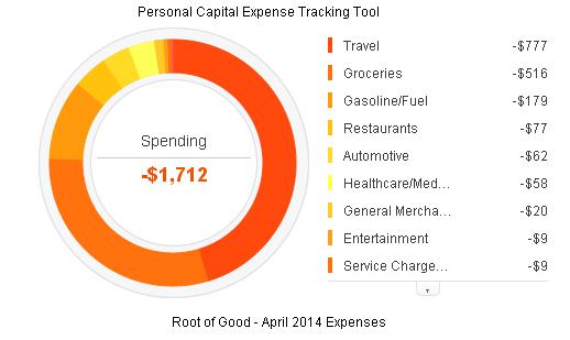 April 2014 Expense
