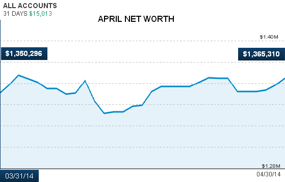 April 2014 Net Worth