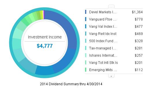 YTD Dividend Summary 2014 Q1