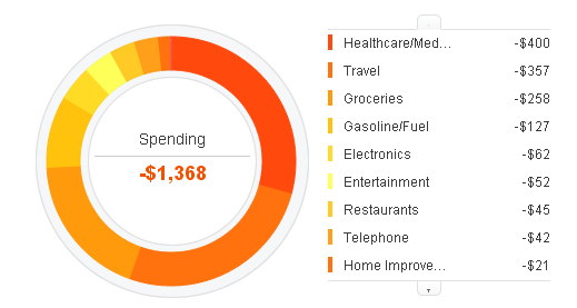 May-2014-expenses