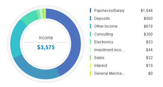 may-2014-income