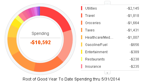 may-2014-ytd-expense