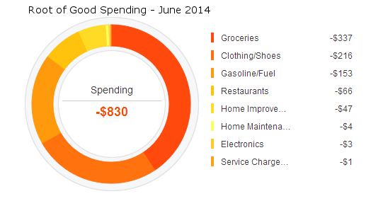 june-2014-expense