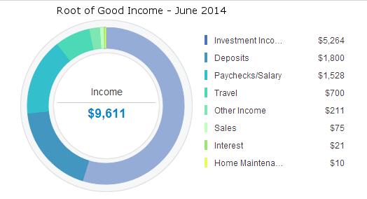 june-2014-income