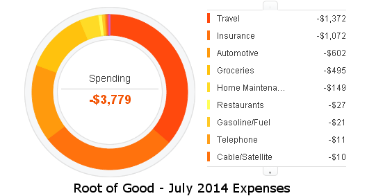july-2014-expenses