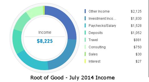 july-2014-income