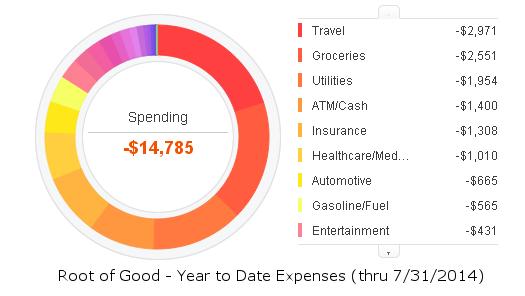 july-2014-ytd-expenses
