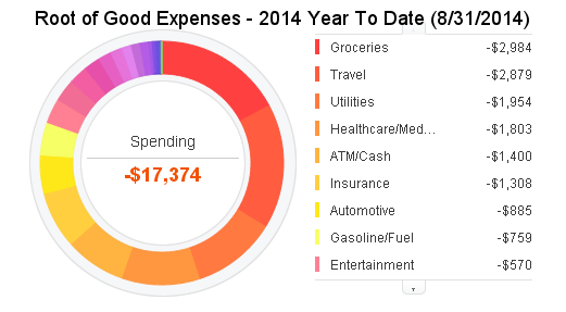august-2014-expenses-ytd