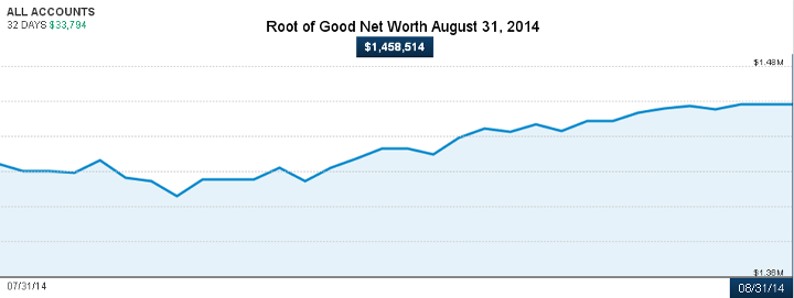 august-2014-net-worth