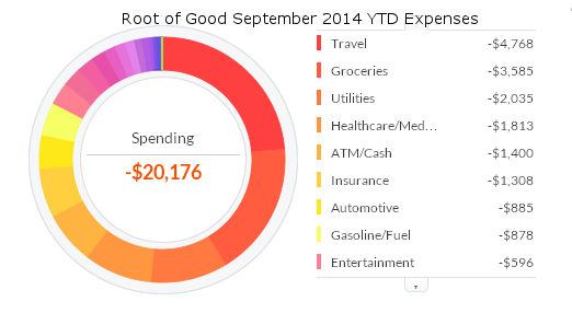 september-2014-ytd-expenses