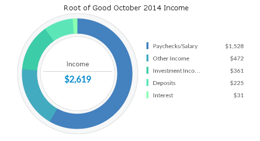 october-2014-income