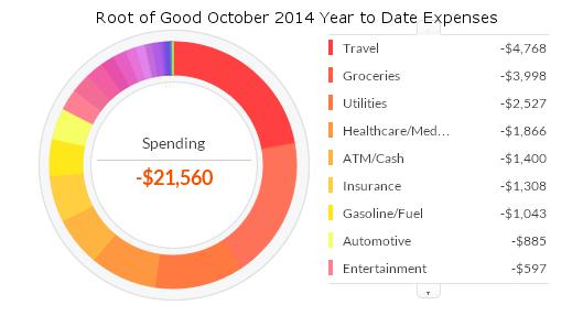 october-2014-ytd-expenses