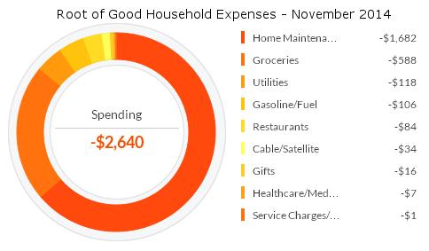 november-2014-expenses