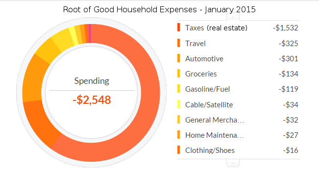 january-2015-expenses