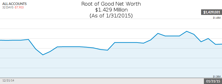 january-2015-net-worth