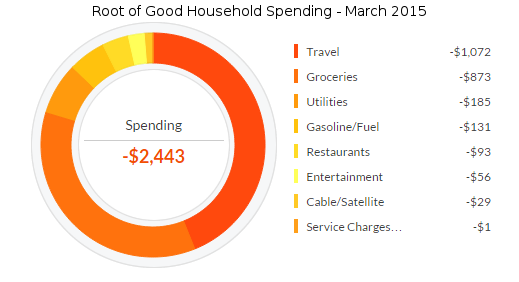 march-2015-expenses