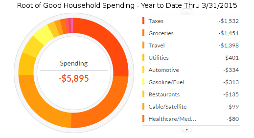 march-2015-ytd-expenses