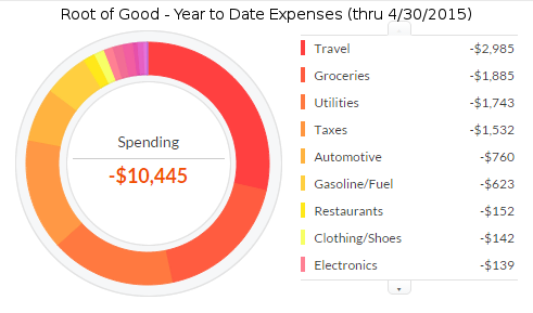 april-2015-expenses-ytd