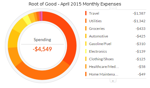 april-2015-expenses