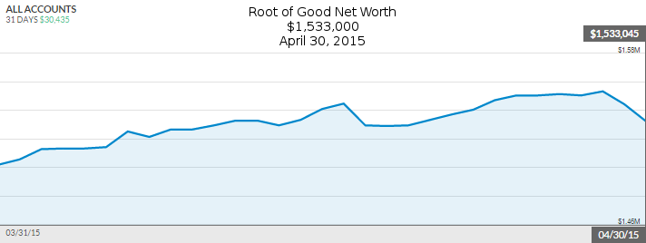 april-2015-net-worth