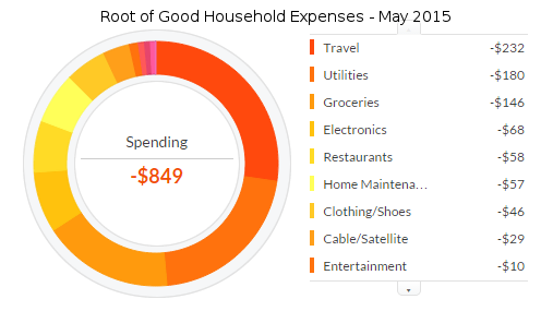 may-2015-expenses-2