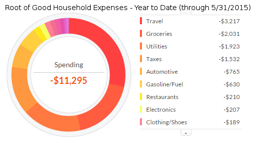 may-2015-expenses-ytd-2