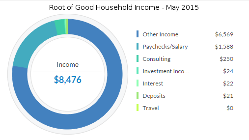 may-2015-income
