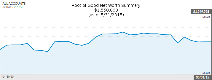 may-2015-net-worth