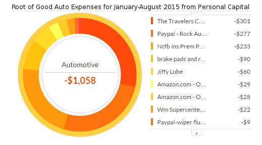 jan-aug-2015-auto-expenses