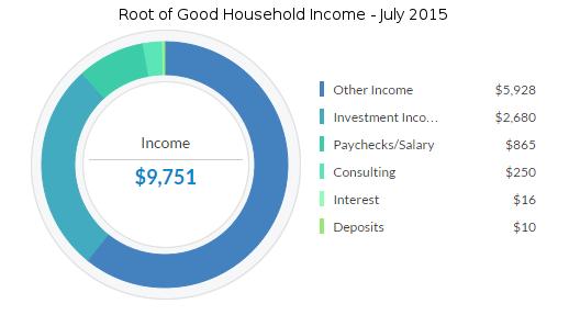 july-2015-income