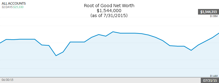 july-2015-net-worth