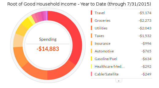 july-2015-ytd-expenses