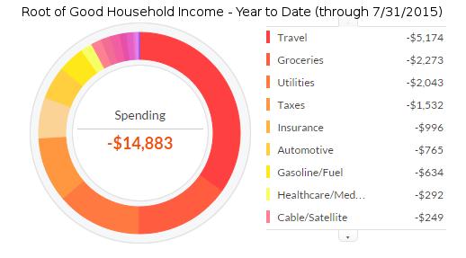 july-2015-ytd-expenses