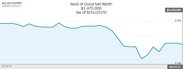 august-2015-net-worth