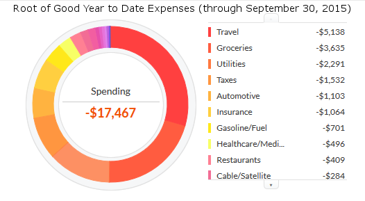 september-2015-ytd-expenses
