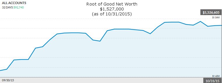 october-2015-net-worth