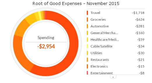 november-2015-expenses