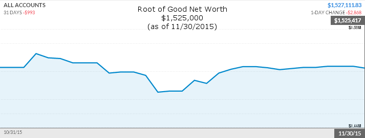 november-2015-net-worth